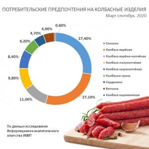 Рынок колбасы-график