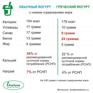 Греческий-Таблица