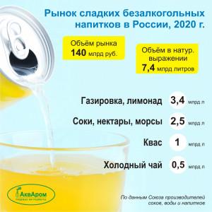 Напитки-статистика